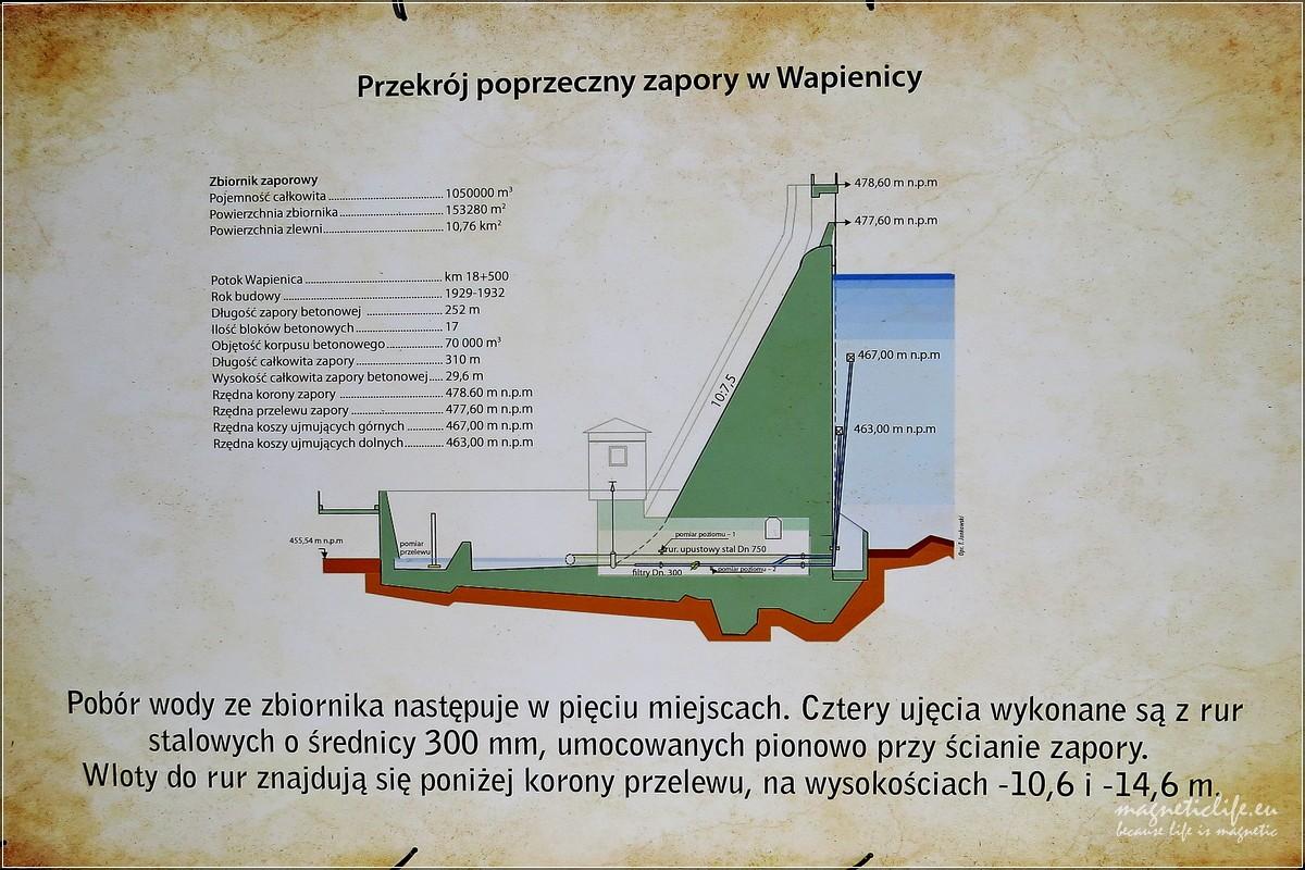 Światowy Dzień Wody Zapora Wapienica. Schemat